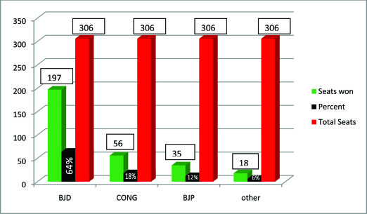 Party wise performance in western Odisha civic polls