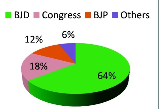 Percentage of wards won by BJD, Congress & BJP in western Odisha civic polls