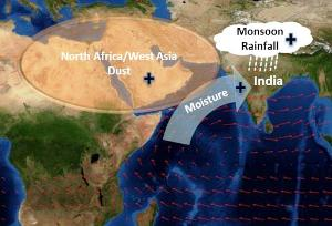 Dust in North Africa and West Asia leads to more rain in Indian monsoons. Credit Vinoj et al Nature Geoscience