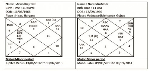Birth chart Modi Kejriwal