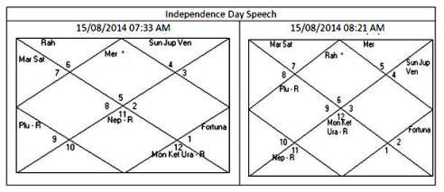 Chart Modi