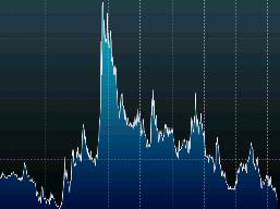 FX Volatality
