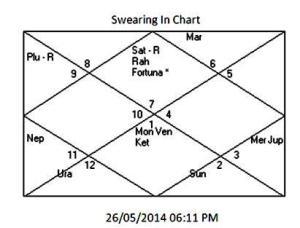 Modi Chart 2