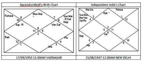 Modi Chart 3