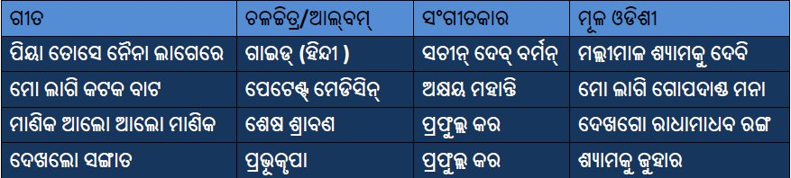 Pic Courtesy: www.twitter.com/OdiaCulture