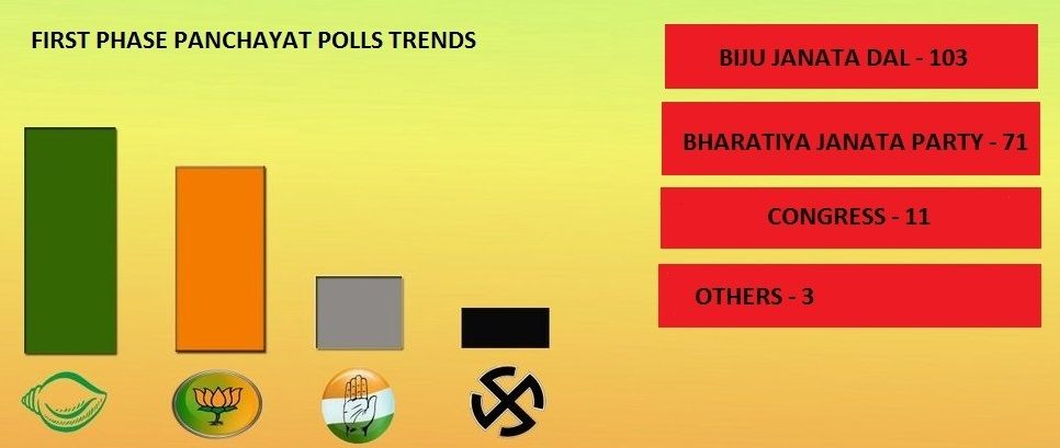 FIRST PHASE GRAPHICS POLL TRENDS