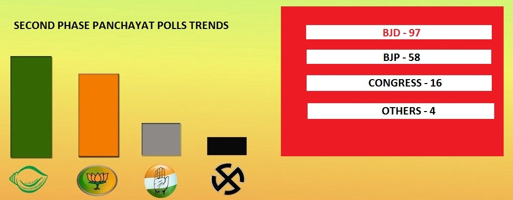 SECOND PHASE PANCHAYAT POLL GRAPHICS