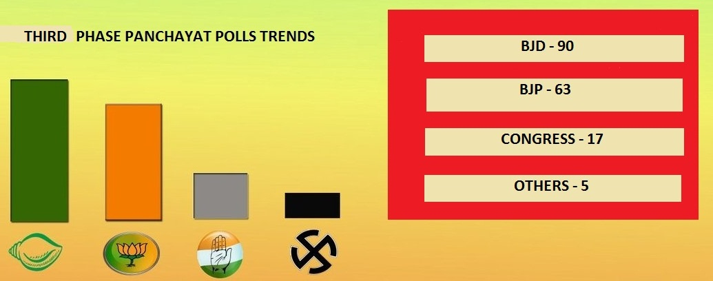 THIRD PHASE PANCHAYAT POLL TRENDS GRAPHICS