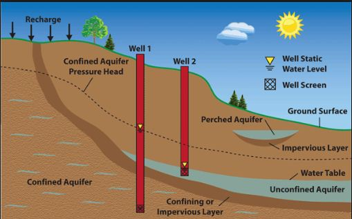 groundwater-recharge