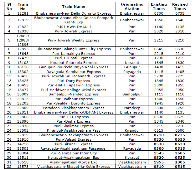 revised train timings ecor