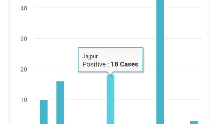 Jajpur graph