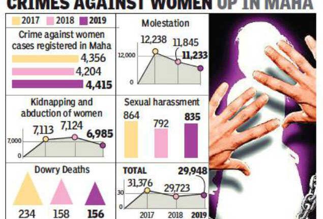 cromes against women up in Maharashtra