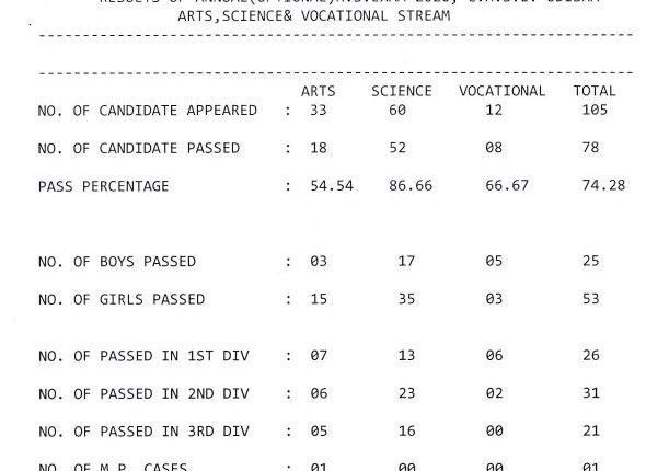 instant exam result