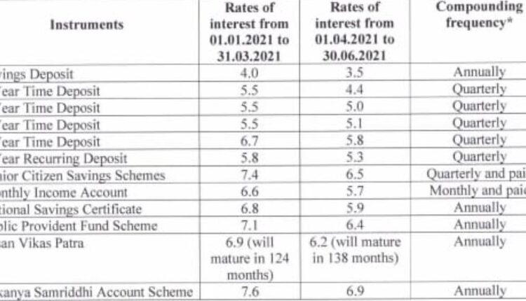 small savings scheme_int rate