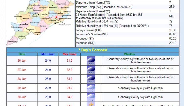 bbsr-ctc forecast