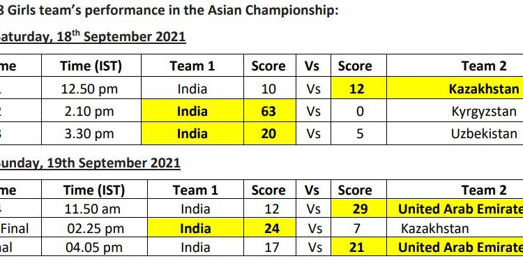 indian's rugby team performance